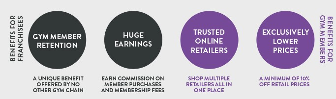 Franchisee and gym member benefits